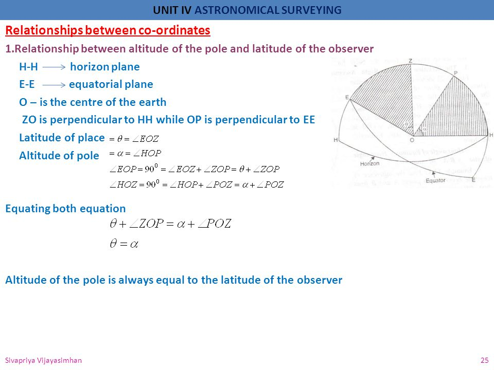 UNIT IV ASTRONOMICAL SURVEYING Relationships between co-ordinates 1.Relationship between altitude of the pole and latitude of the observer H-H horizon