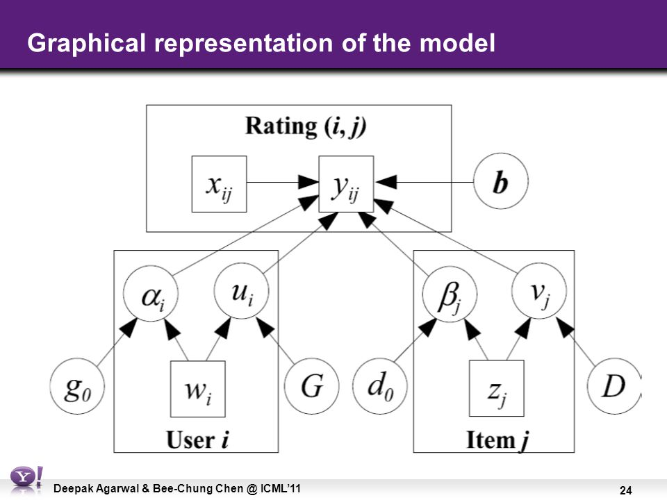 24 Deepak Agarwal & Bee-Chung Chen @ ICML'11 Graphical representation of the model