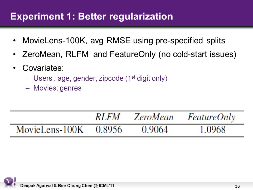 36 Deepak Agarwal & Bee-Chung Chen @ ICML'11 Experiment 1: Better regularization MovieLens-100K, avg RMSE using pre-specified splits ZeroMean, RLFM an