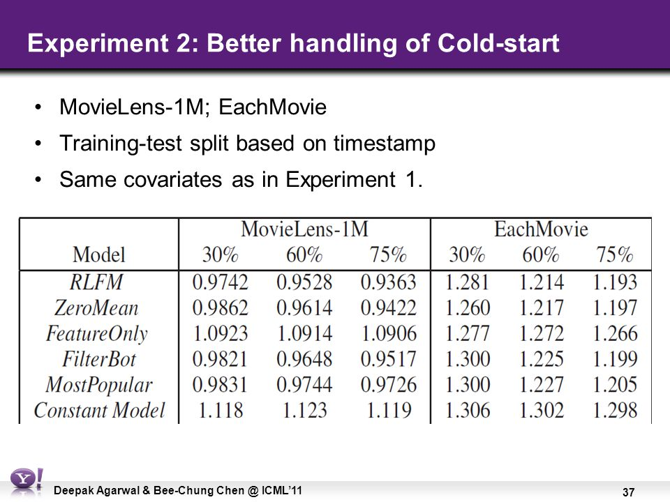 37 Deepak Agarwal & Bee-Chung Chen @ ICML'11 Experiment 2: Better handling of Cold-start MovieLens-1M; EachMovie Training-test split based on timestam