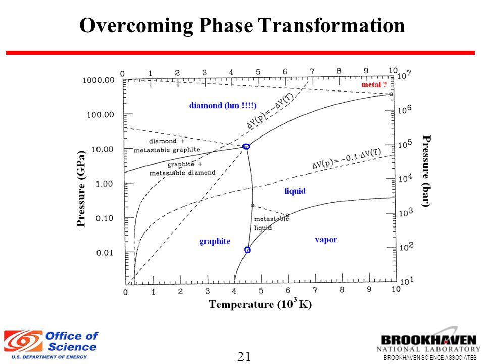 21 BROOKHAVEN SCIENCE ASSOCIATES Overcoming Phase Transformation