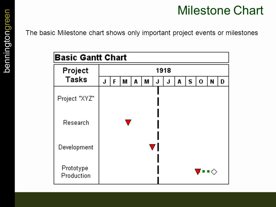The basic Milestone chart shows only important project events or milestones Milestone Chart