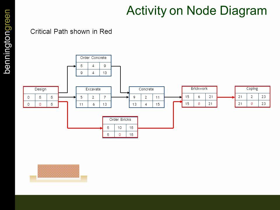 5 11 2 6 7 13 Excavate 9 13 2 4 11 15 Concrete 15 6 0 21 Brickwork 21 2 0 23 Coping 0 0 5 0 5 5 Design 5 9 4 4 9 13 Order Concrete 5 5 10 0 15 Order Bricks Activity on Node Diagram Critical Path shown in Red