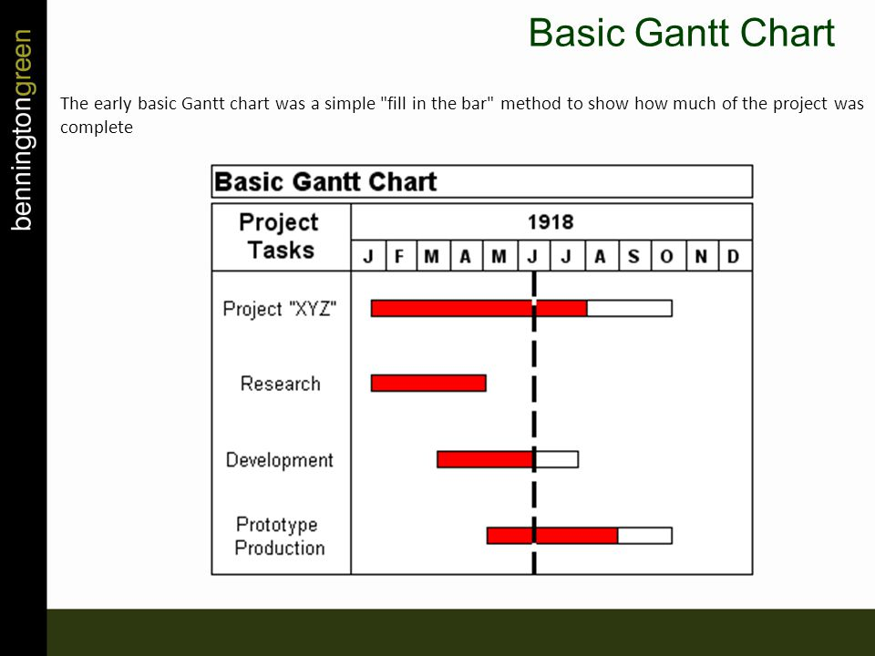 The early basic Gantt chart was a simple fill in the bar method to show how much of the project was complete Basic Gantt Chart