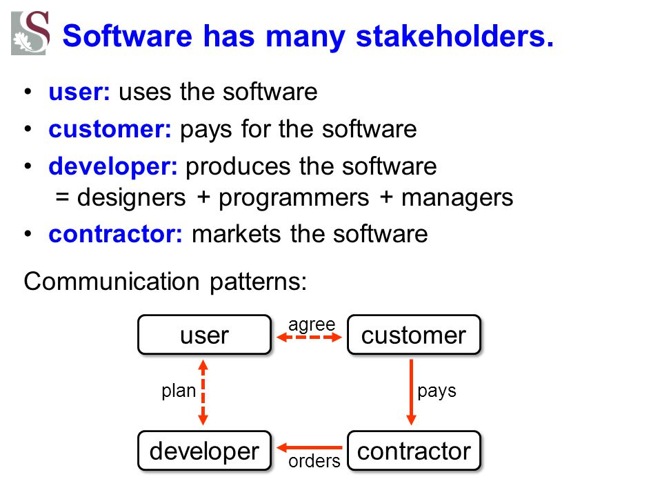 Software has many stakeholders.