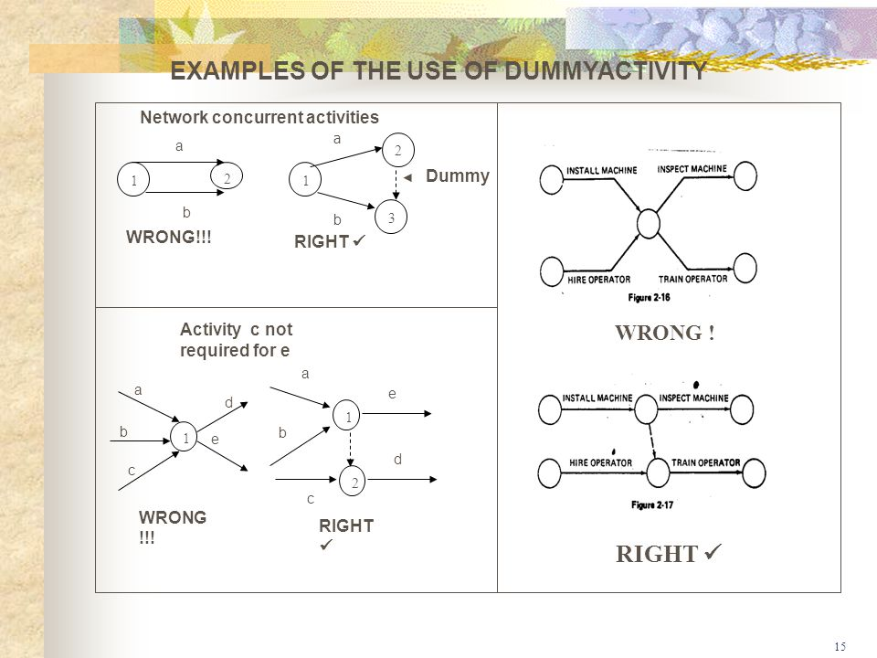 15 EXAMPLES OF THE USE OF DUMMYACTIVITY Dummy RIGHT 1 1 2 Activity c not required for e a b c d e a b c d e WRONG !!.