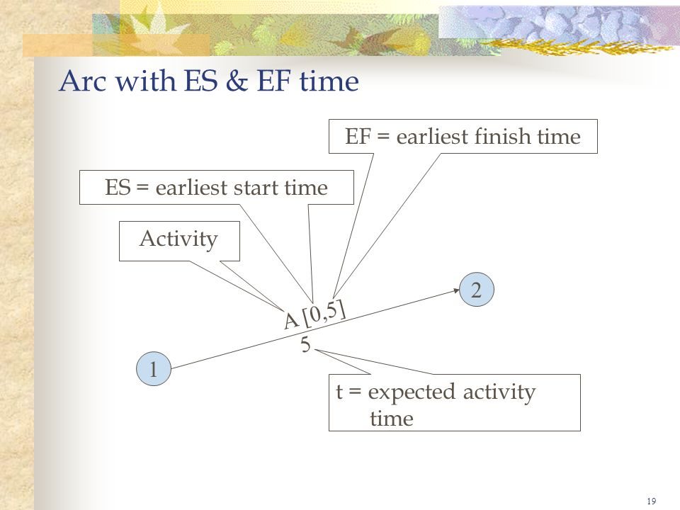 19 Arc with ES & EF time 1 2 A [0,5] 5 Activity ES = earliest start time EF = earliest finish time t = expected activity time