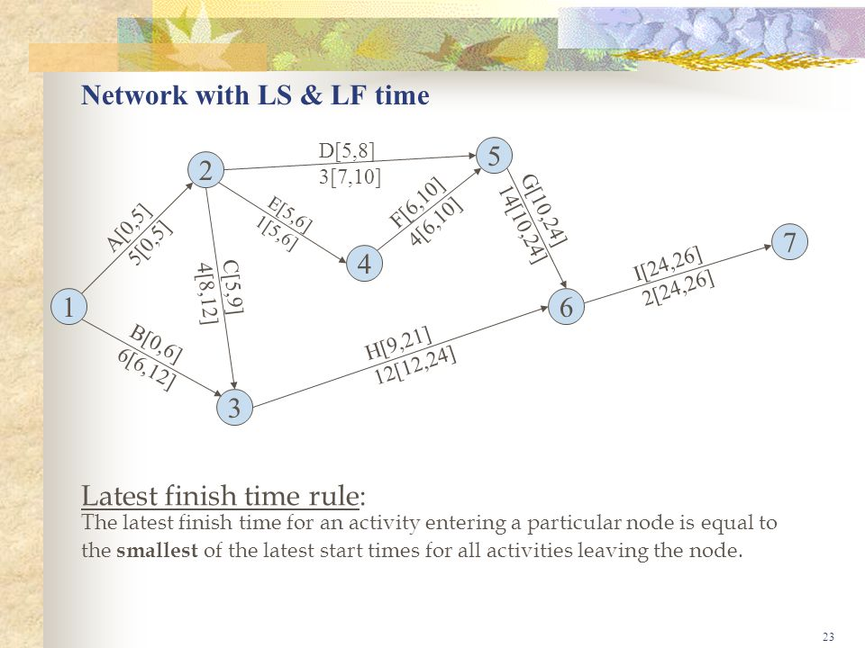 23 Network with LS & LF time 1 3 4 2 5 7 6 A[0,5] 5[0,5] B[0,6] 6[6,12] C[5,9] 4[8,12] D[5,8] 3[7,10] E[5,6] 1[5,6] F[6,10] 4[6,10] G[10,24] 14[10,24] H[9,21] 12[12,24] I[24,26] 2[24,26] Latest finish time rule: The latest finish time for an activity entering a particular node is equal to the smallest of the latest start times for all activities leaving the node.