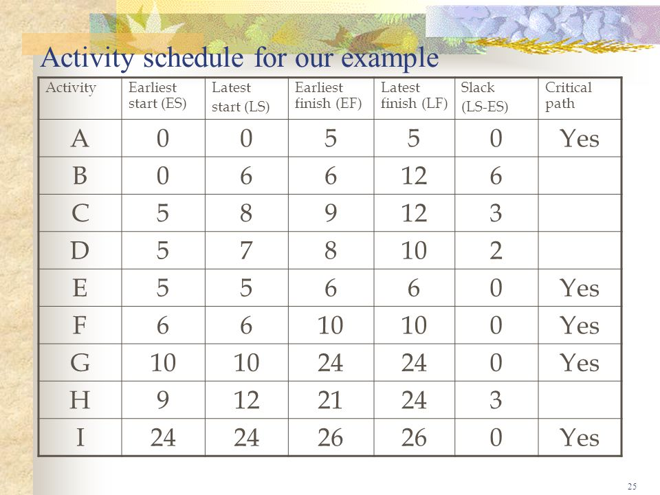 25 Activity schedule for our example Activity Earliest start (ES) Latest start (LS) Earliest finish (EF) Latest finish (LF) Slack (LS-ES) Critical path A00550Yes B066126 C589 3 D578102 E55660Yes F6610 0Yes G10 24 0Yes H91221243 I 26 0Yes