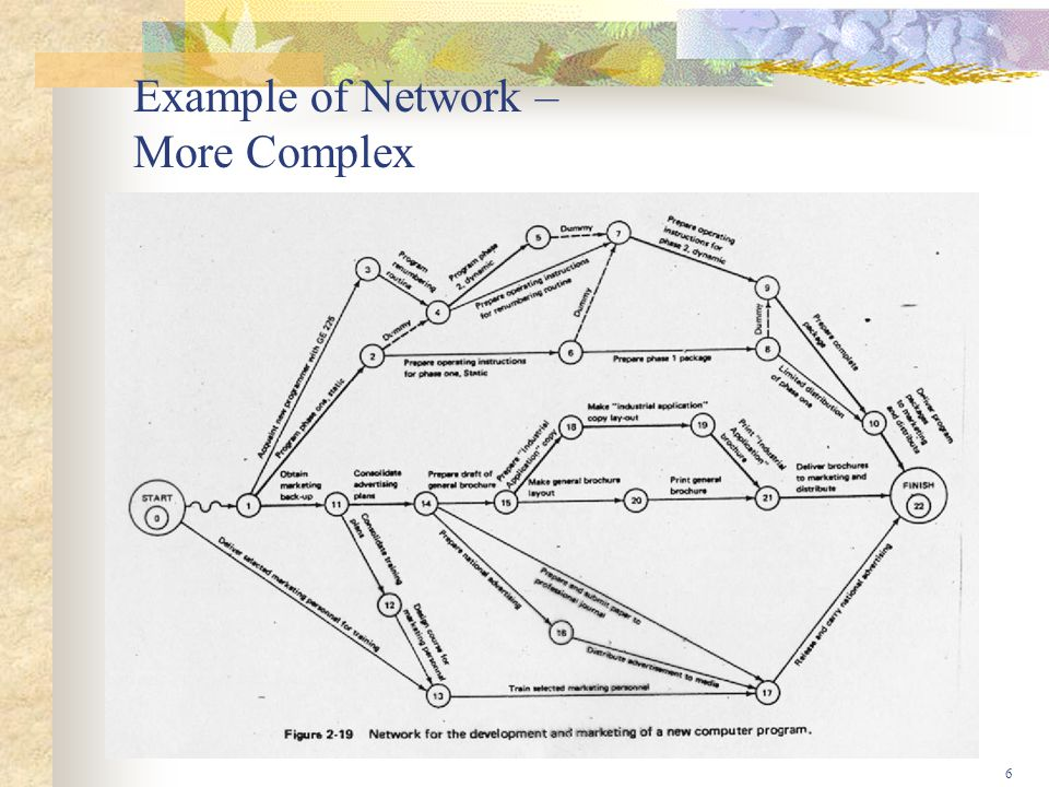 6 Example of Network – More Complex