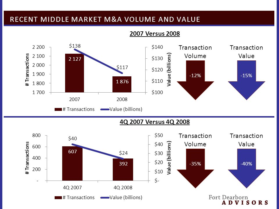 RECENT MIDDLE MARKET M&A VOLUME AND VALUE 2007 Versus 2008 -12% Transaction Volume -15% Transaction Value 4Q 2007 Versus 4Q 2008 -35% Transaction Volume -40% Transaction Value