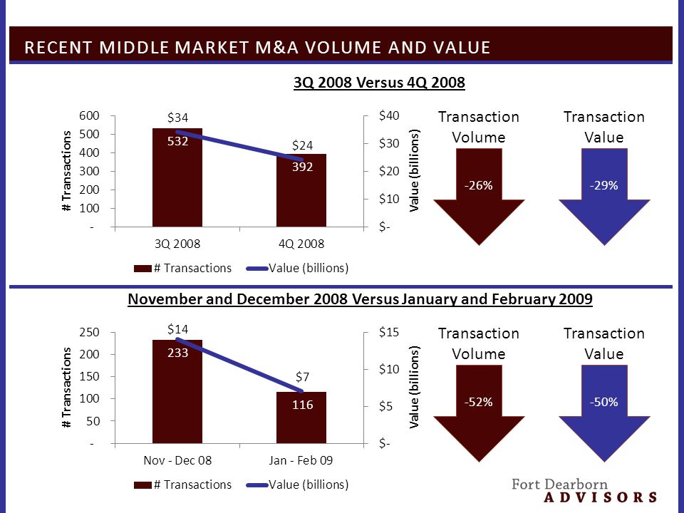RECENT MIDDLE MARKET M&A VOLUME AND VALUE November and December 2008 Versus January and February 2009 -52% Transaction Volume -50% Transaction Value 3Q 2008 Versus 4Q 2008 -26% Transaction Volume -29% Transaction Value