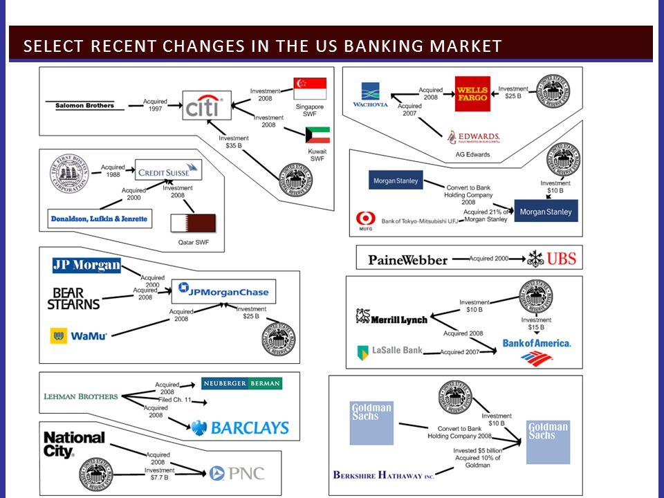 SELECT RECENT CHANGES IN THE US BANKING MARKET