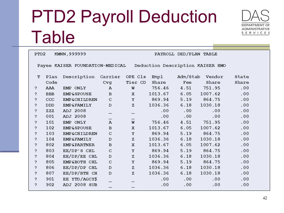 42 PTD2 Payroll Deduction Table PTD2 KMNN,999999 PAYROLL DED/PLAN TABLE Payee KAISER FOUNDATION-MEDICAL Deduction Description KAISER HMO T Plan Description Carrier OPE Cls Empl Adm/Stab Vendor State Code Cvg Tier CD Share Fee Share Share .