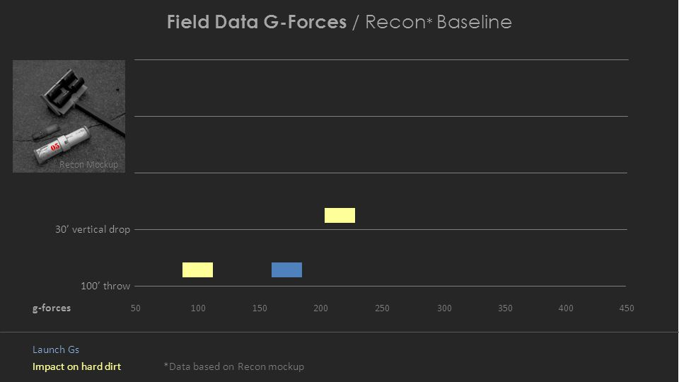Field Data G-Forces / Recon * Baseline 100' throw g-forces Impact on hard dirt Launch Gs 50100150200250300350400450 30' vertical drop Recon Mockup *Data based on Recon mockup