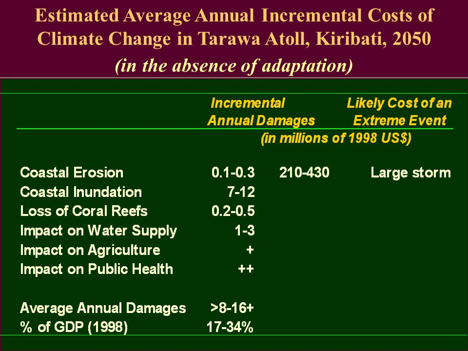 Estimated Average Annual Incremental Costs of Climate Change in Viti Levu, Fiji, 2050 (in the absence of adaptation)