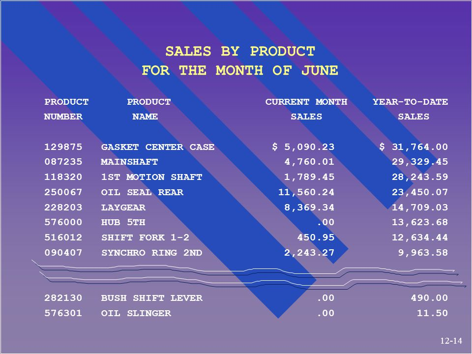 SALES BY PRODUCT FOR THE MONTH OF JUNE PRODUCT PRODUCT CURRENT MONTH YEAR-TO-DATE NUMBER NAME SALES SALES 129875 GASKET CENTER CASE $ 5,090.23 $ 31,764.00 087235 MAINSHAFT 4,760.01 29,329.45 118320 1ST MOTION SHAFT 1,789.45 28,243.59 250067 OIL SEAL REAR 11,560.24 23,450.07 228203 LAYGEAR 8,369.34 14,709.03 576000 HUB 5TH.00 13,623.68 516012 SHIFT FORK 1-2 450.95 12,634.44 090407 SYNCHRO RING 2ND 2,243.27 9,963.58 282130 BUSH SHIFT LEVER.00 490.00 576301 OIL SLINGER.00 11.50 12-14