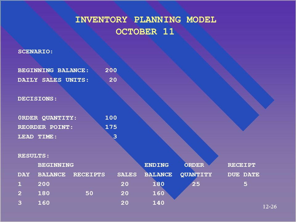 INVENTORY PLANNING MODEL OCTOBER 11 SCENARIO: BEGINNING BALANCE: 200 DAILY SALES UNITS: 20 DECISIONS: 0RDER QUANTITY: 100 REORDER POINT: 175 LEAD TIME: 3 RESULTS: BEGINNING ENDING ORDER RECEIPT DAY BALANCE RECEIPTS SALES BALANCE QUANTITY DUE DATE 1 200 20 180 25 5 2 180 50 20 160 3 160 20 140 12-26