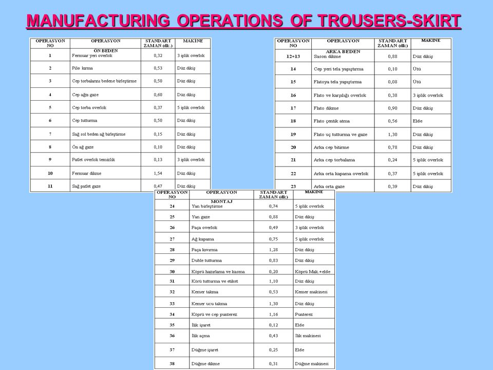 MANUFACTURING OPERATIONS OF TROUSERS-SKIRT