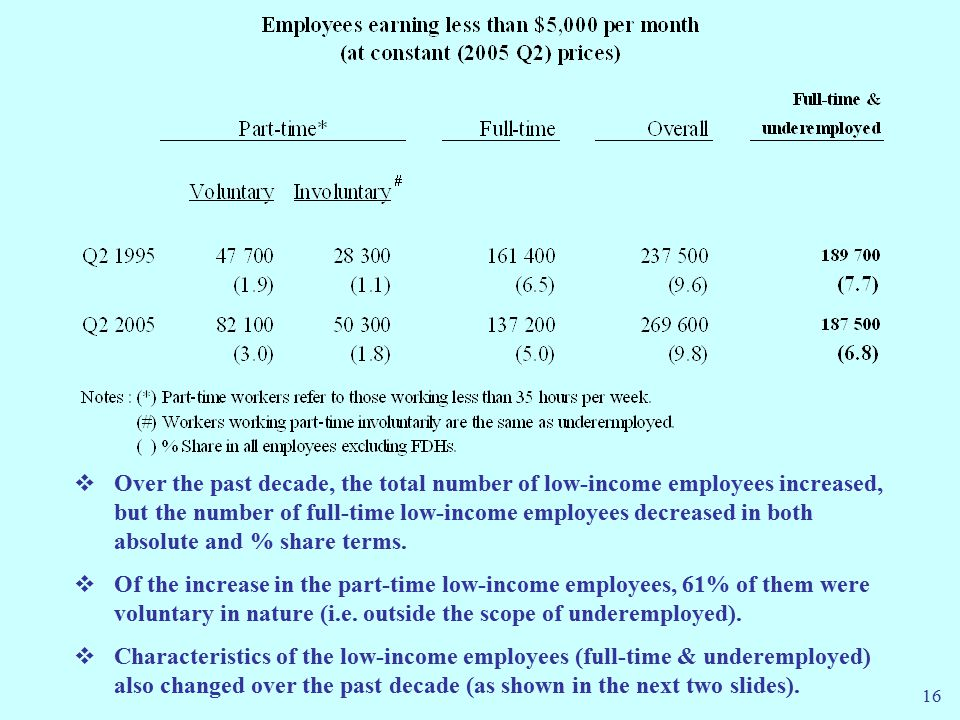 16  Over the past decade, the total number of low-income employees increased, but the number of full-time low-income employees decreased in both absolute and % share terms.