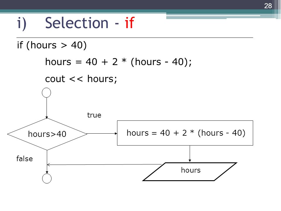 i)Selection - if 28 if (hours > 40) hours = 40 + 2 * (hours - 40); cout << hours; hours>40 hours = 40 + 2 * (hours - 40) false true hours