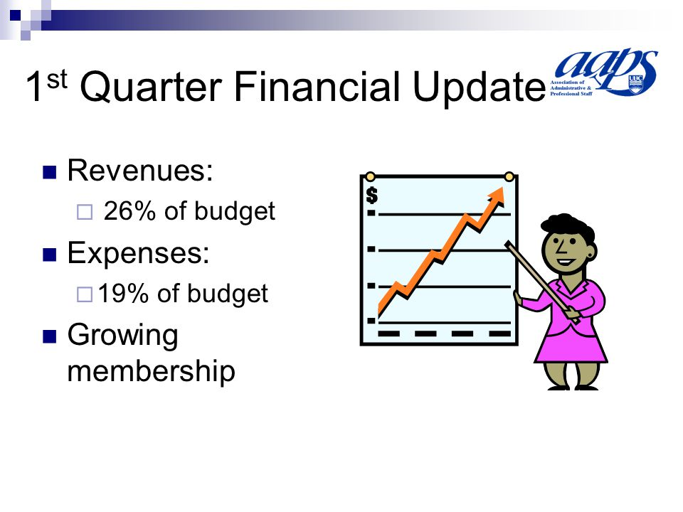 1 st Quarter Financial Update Revenues:  26% of budget Expenses:  19% of budget Growing membership