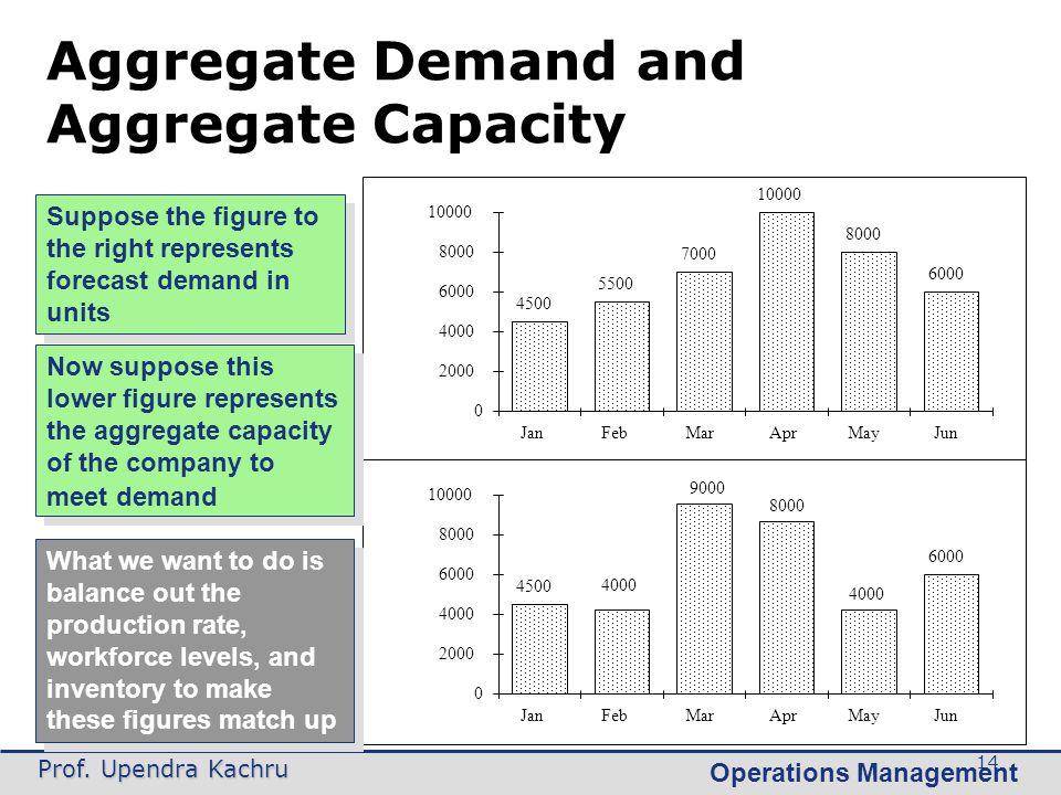 Operations Management Prof. Upendra Kachru 14 Aggregate Demand and Aggregate Capacity 0 2000 4000 6000 8000 10000 JanFebMarAprMayJun 4500 5500 7000 10