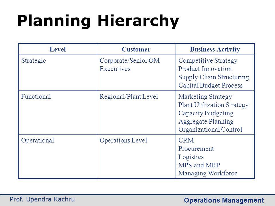 Operations Management Prof. Upendra Kachru Planning Hierarchy LevelCustomerBusiness Activity StrategicCorporate/Senior OM Executives Competitive Strat