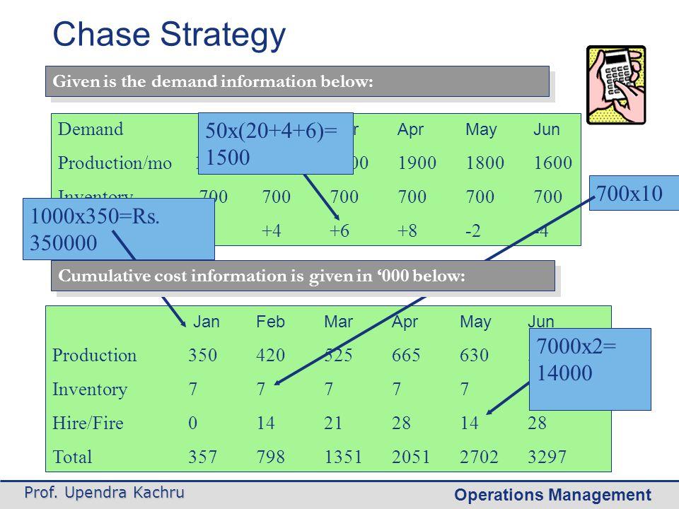 Operations Management Prof. Upendra Kachru Demand JanFebMarAprMayJun Production/mo100012001500190018001600 Inventory 700700700700700700 Hire/Fire0+4+6