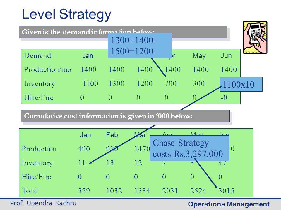 Operations Management Prof. Upendra Kachru Demand JanFebMarAprMayJun Production/mo140014001400140014001400 Inventory 110013001200700300100 Hire/Fire00
