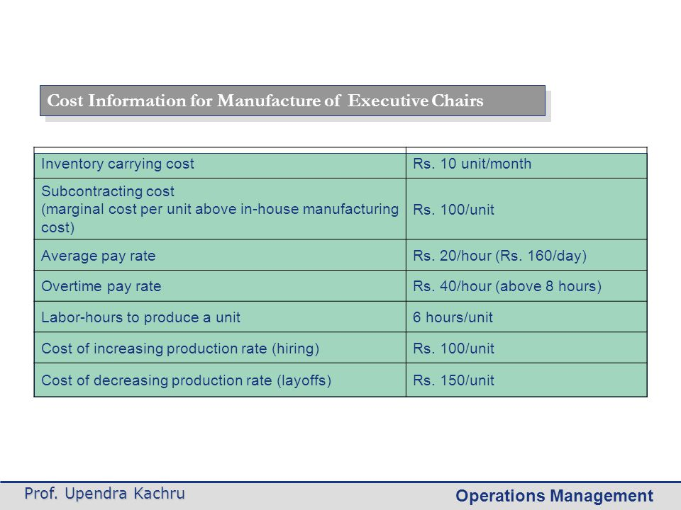 Operations Management Prof. Upendra Kachru Inventory carrying costRs. 10 unit/month Subcontracting cost (marginal cost per unit above in-house manufac