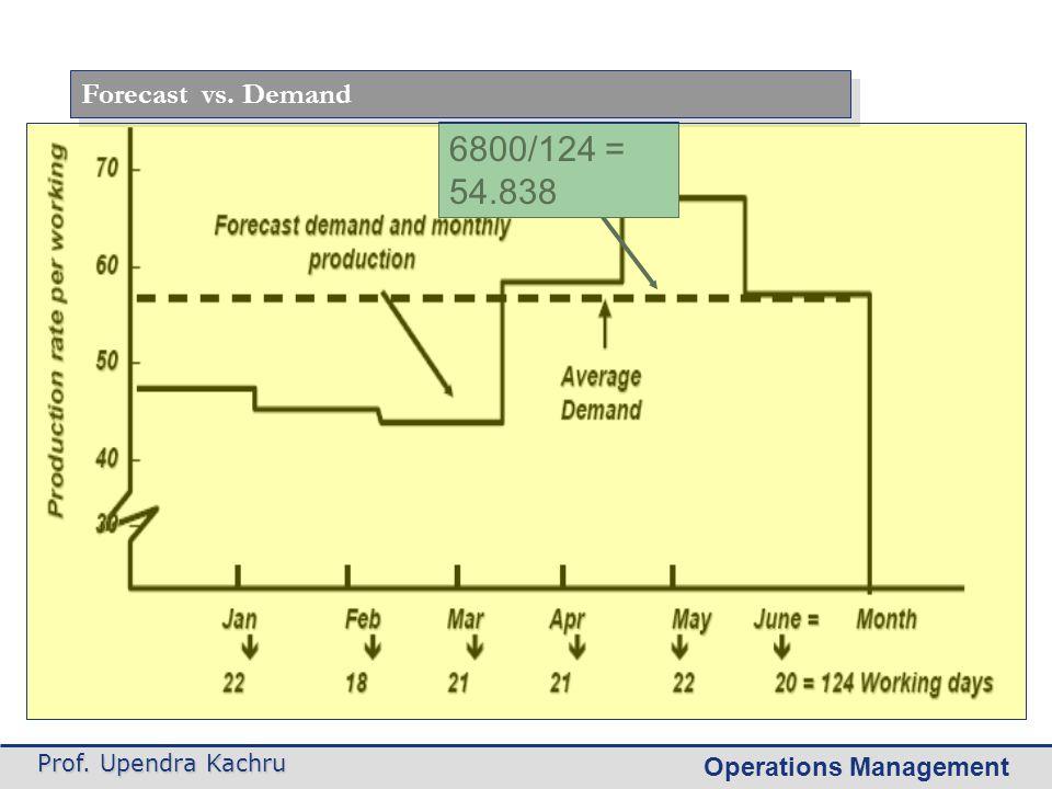 Operations Management Prof. Upendra Kachru Forecast vs. Demand 6800/124 = 54.838