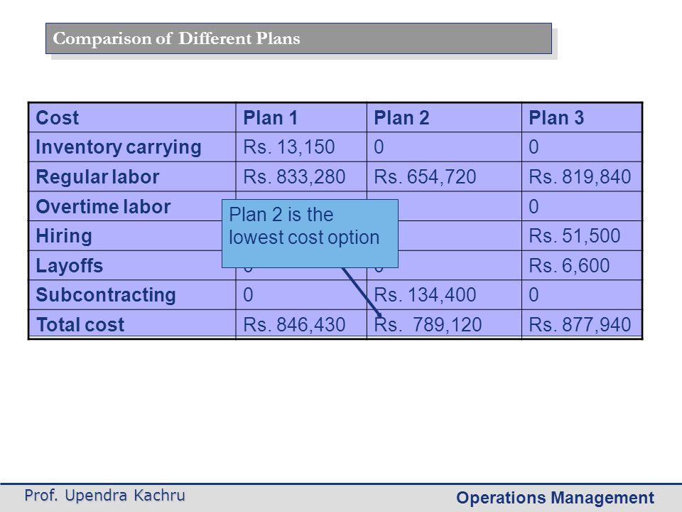 Operations Management Prof. Upendra Kachru Comparison of Different Plans CostPlan 1Plan 2Plan 3 Inventory carryingRs. 13,15000 Regular laborRs. 833,28