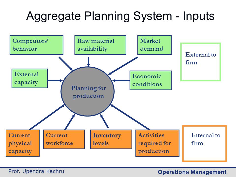 Operations Management Prof. Upendra Kachru Aggregate Planning System - Inputs Planning for production External capacity Competitors' behavior Raw mate