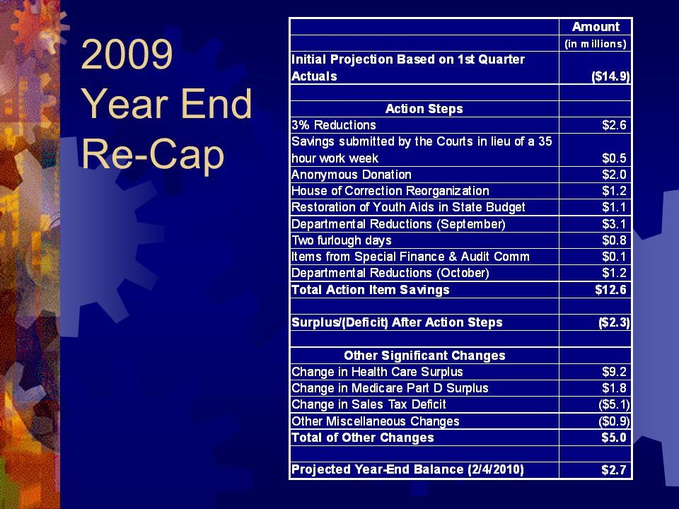 2009 Year End Re-Cap