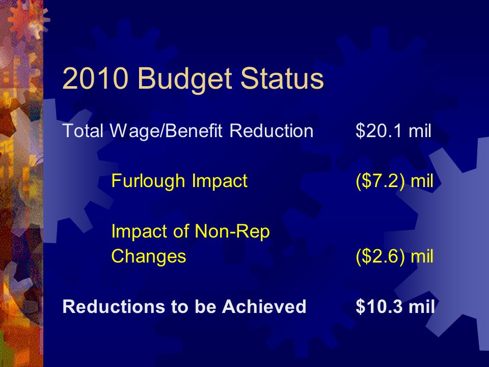 2010 Budget Status Total Wage/Benefit Reduction$20.1 mil Furlough Impact($7.2) mil Impact of Non-Rep Changes($2.6) mil Reductions to be Achieved$10.3