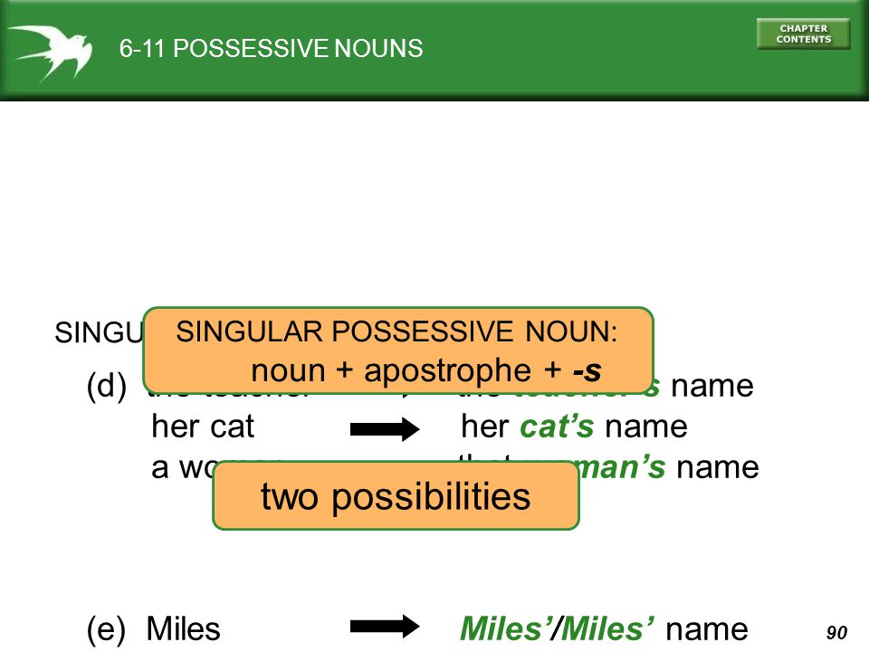 90 6-11 POSSESSIVE NOUNS SINGULAR (d) the teacher the teacher's name her cat her cat's name a woman that woman's name (e) Miles Miles'/Miles' name SIN