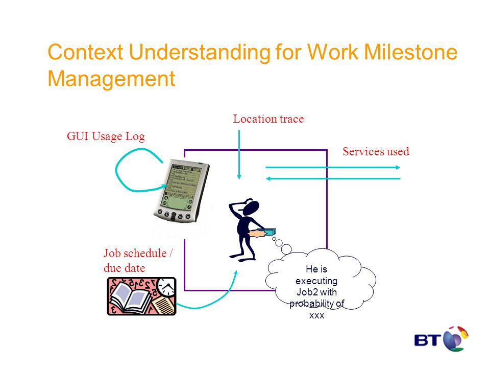 Context Understanding for Work Milestone Management GUI Usage Log Services used Location trace Job schedule / due date He is executing Job2 with proba