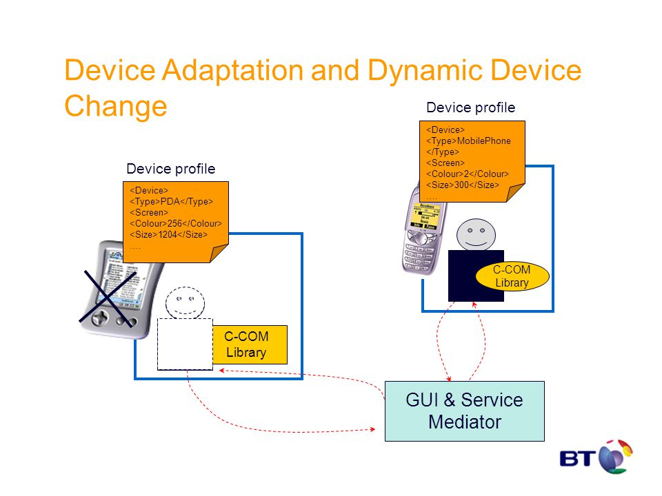 Device Adaptation and Dynamic Device Change C-COM Library PDA 256 1204 …. Device profile MobilePhone 2 300 …. Device profile GUI & Service Mediator C-