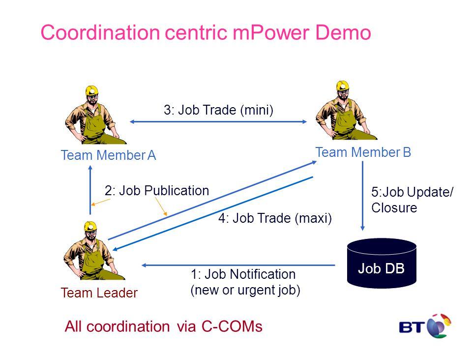 Coordination centric mPower Demo Job DB Team Leader Team Member A Team Member B 1: Job Notification (new or urgent job) 2: Job Publication 3: Job Trad