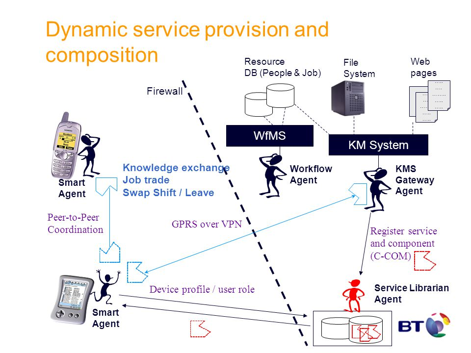 Dynamic service provision and composition Firewall Resource DB (People & Job) Service Librarian Agent Workflow Agent WfMS KM System ….. …. …….. ….. ….