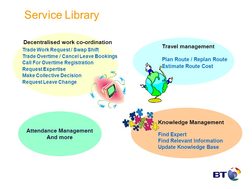 Service Library Travel management Plan Route / Replan Route Estimate Route Cost Knowledge Management Find Expert Find Relevant Information Update Know