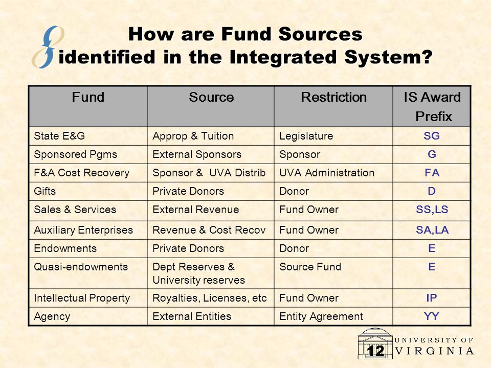 12 How are Fund Sources identified in the Integrated System.
