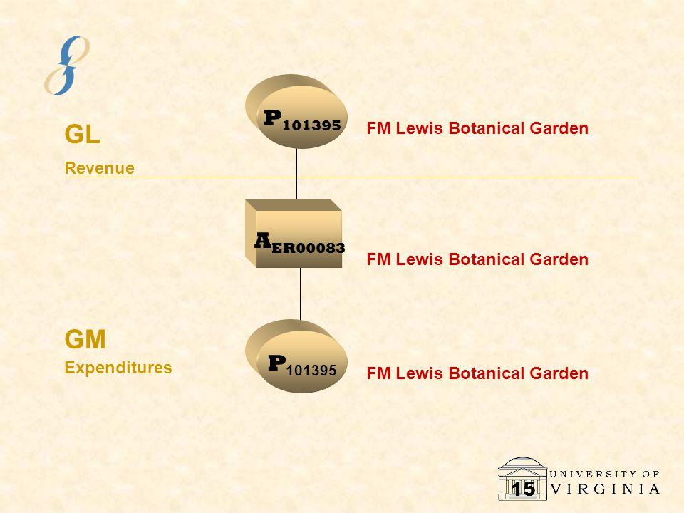 15 P1P1 GL GM Revenue Expenditures A ER00083 P 101395 FM Lewis Botanical Garden