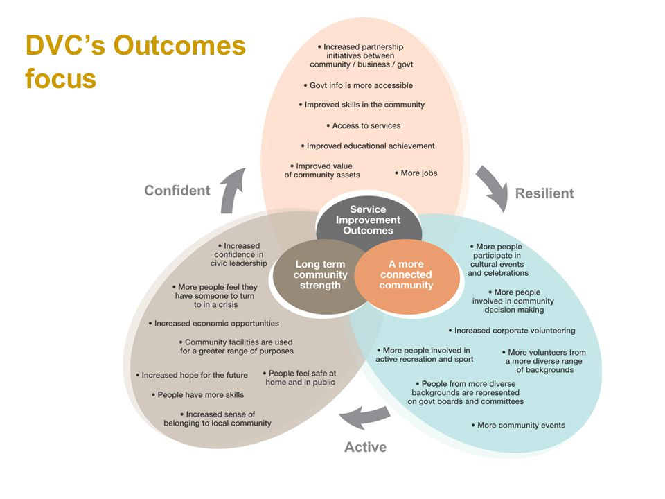 DVC's Outcomes focus