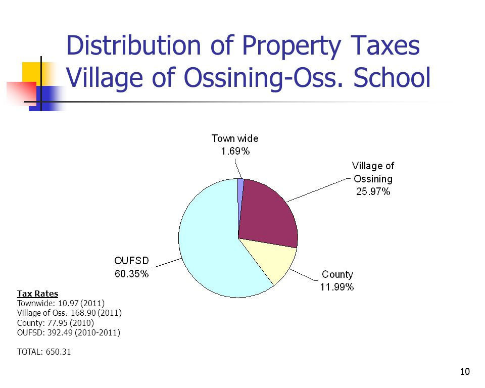 10 Distribution of Property Taxes Village of Ossining-Oss.
