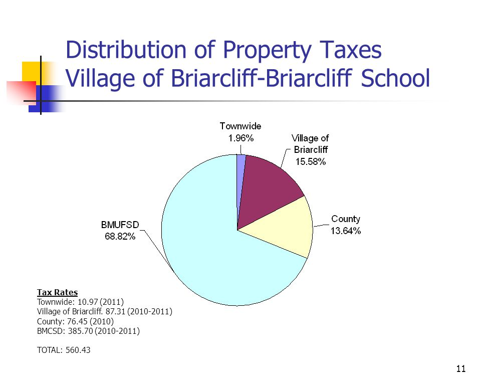 11 Distribution of Property Taxes Village of Briarcliff-Briarcliff School Tax Rates Townwide: 10.97 (2011) Village of Briarcliff.