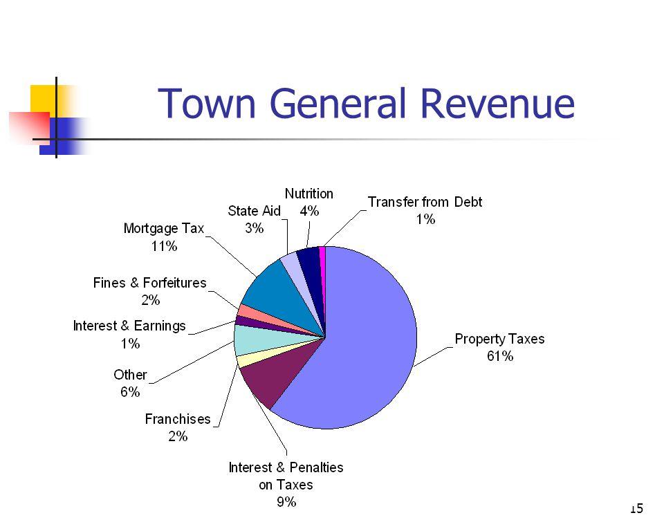 15 Town General Revenue