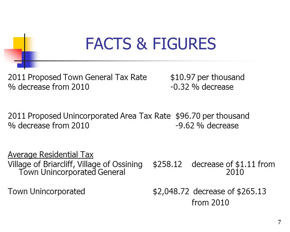 7 FACTS & FIGURES 2011 Proposed Town General Tax Rate $10.97 per thousand % decrease from 2010 -0.32 % decrease 2011 Proposed Unincorporated Area Tax Rate $96.70 per thousand % decrease from 2010 -9.62 % decrease Average Residential Tax Village of Briarcliff, Village of Ossining$258.12 decrease of $1.11 from Town Unincorporated General 2010 Town Unincorporated$2,048.72 decrease of $265.13 from 2010