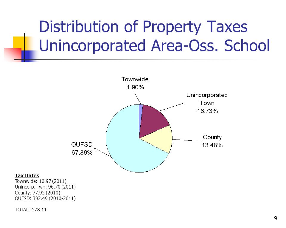 9 Distribution of Property Taxes Unincorporated Area-Oss.